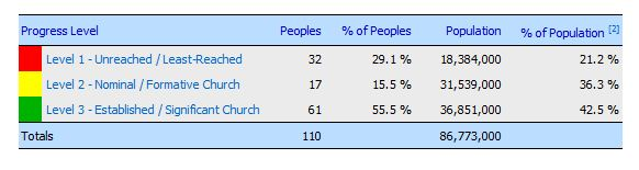 Unreached People Groups Info